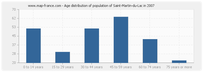Age distribution of population of Saint-Martin-du-Lac in 2007