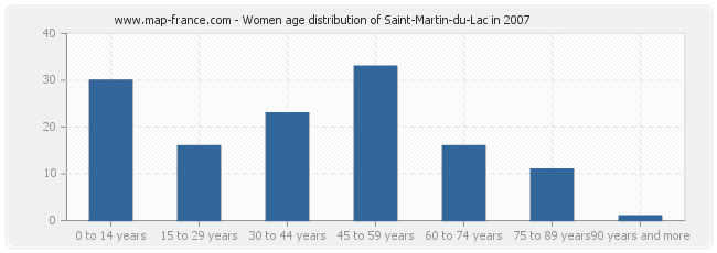 Women age distribution of Saint-Martin-du-Lac in 2007