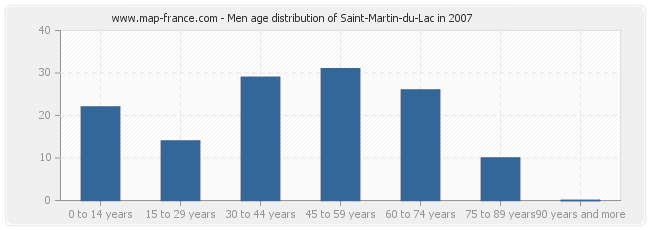 Men age distribution of Saint-Martin-du-Lac in 2007