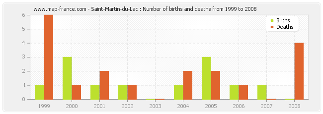 Saint-Martin-du-Lac : Number of births and deaths from 1999 to 2008