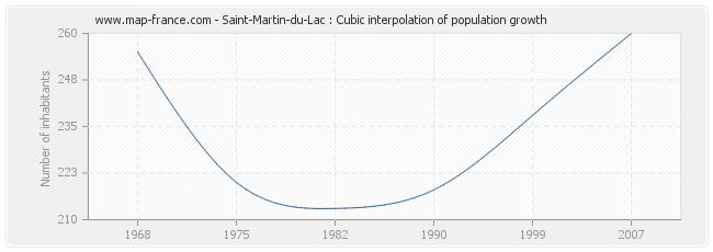 Saint-Martin-du-Lac : Cubic interpolation of population growth