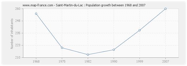 Population Saint-Martin-du-Lac