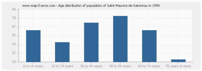 Age distribution of population of Saint-Maurice-de-Satonnay in 1999