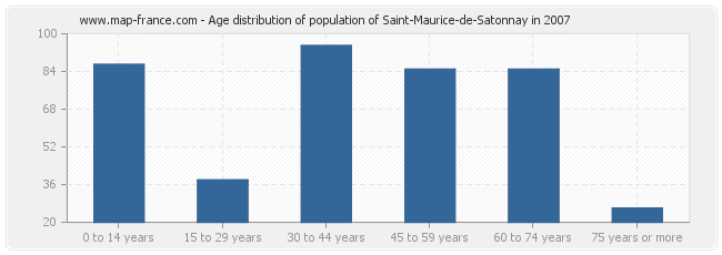 Age distribution of population of Saint-Maurice-de-Satonnay in 2007