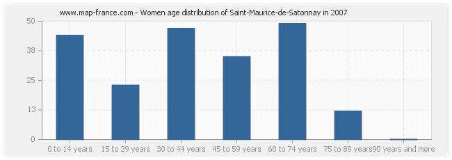 Women age distribution of Saint-Maurice-de-Satonnay in 2007