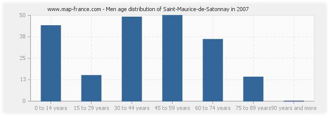 Men age distribution of Saint-Maurice-de-Satonnay in 2007