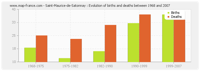 Saint-Maurice-de-Satonnay : Evolution of births and deaths between 1968 and 2007