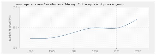 Saint-Maurice-de-Satonnay : Cubic interpolation of population growth