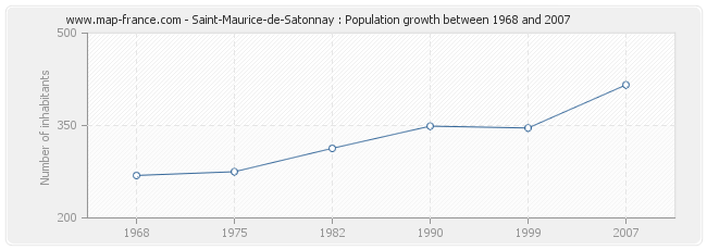 Population Saint-Maurice-de-Satonnay