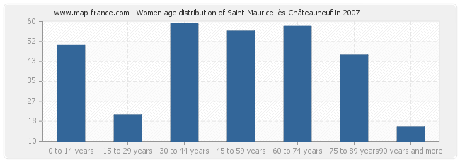 Women age distribution of Saint-Maurice-lès-Châteauneuf in 2007