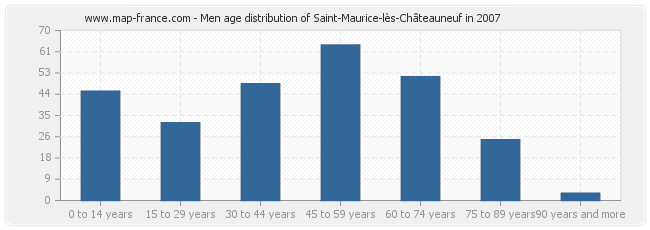 Men age distribution of Saint-Maurice-lès-Châteauneuf in 2007