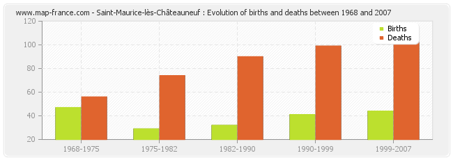 Saint-Maurice-lès-Châteauneuf : Evolution of births and deaths between 1968 and 2007