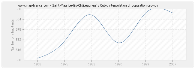 Saint-Maurice-lès-Châteauneuf : Cubic interpolation of population growth