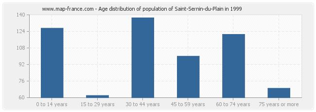 Age distribution of population of Saint-Sernin-du-Plain in 1999