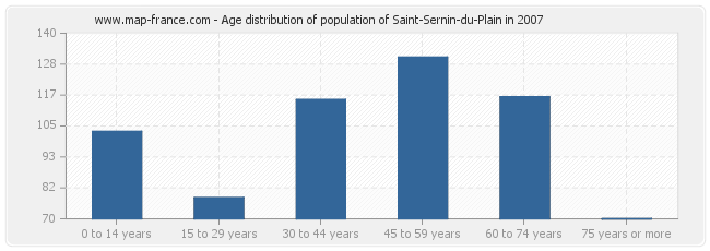 Age distribution of population of Saint-Sernin-du-Plain in 2007