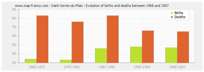 Saint-Sernin-du-Plain : Evolution of births and deaths between 1968 and 2007
