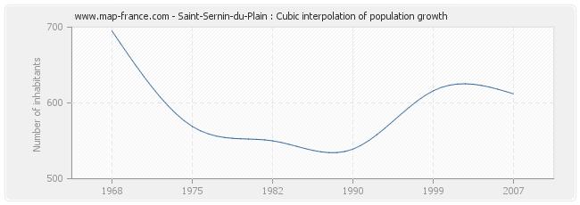Saint-Sernin-du-Plain : Cubic interpolation of population growth