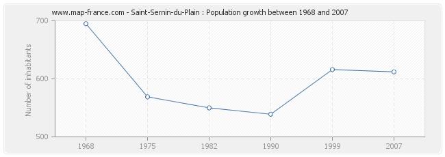 Population Saint-Sernin-du-Plain
