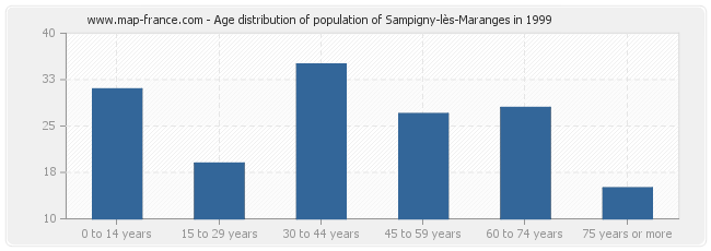 Age distribution of population of Sampigny-lès-Maranges in 1999