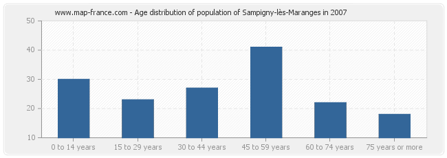 Age distribution of population of Sampigny-lès-Maranges in 2007