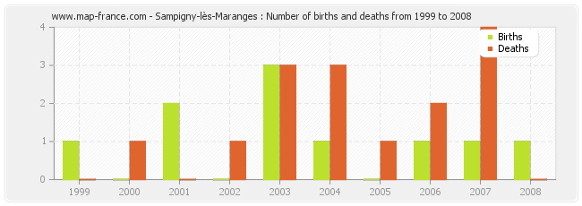 Sampigny-lès-Maranges : Number of births and deaths from 1999 to 2008