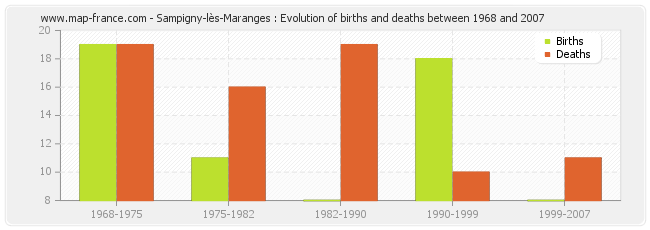 Sampigny-lès-Maranges : Evolution of births and deaths between 1968 and 2007