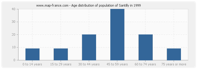 Age distribution of population of Santilly in 1999
