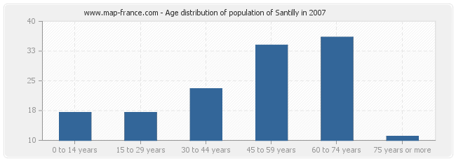 Age distribution of population of Santilly in 2007