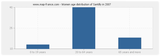 Women age distribution of Santilly in 2007