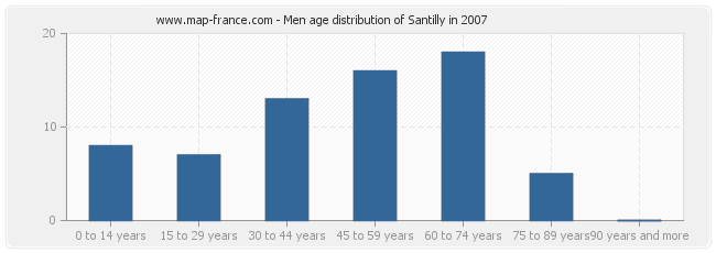 Men age distribution of Santilly in 2007