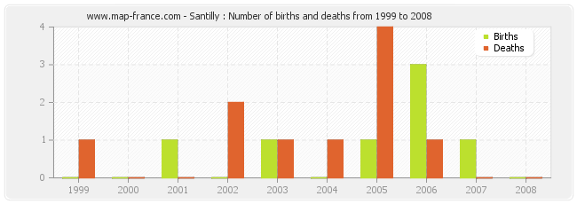 Santilly : Number of births and deaths from 1999 to 2008
