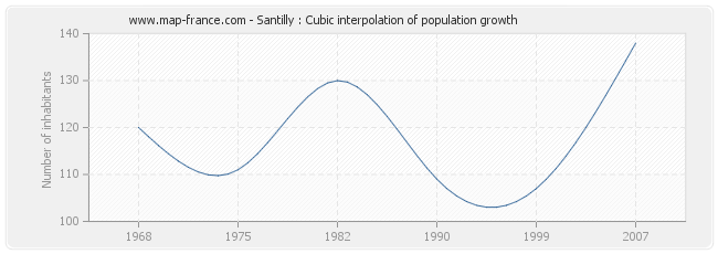Santilly : Cubic interpolation of population growth