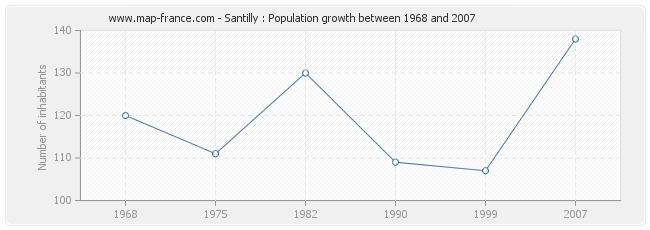 Population Santilly