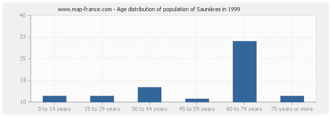 Age distribution of population of Saunières in 1999