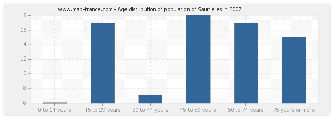 Age distribution of population of Saunières in 2007