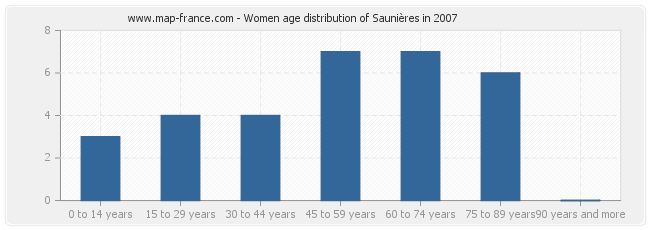 Women age distribution of Saunières in 2007