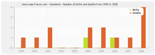 Saunières : Number of births and deaths from 1999 to 2008