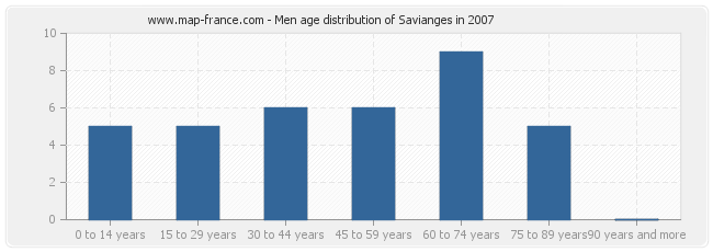 Men age distribution of Savianges in 2007