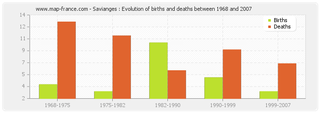 Savianges : Evolution of births and deaths between 1968 and 2007