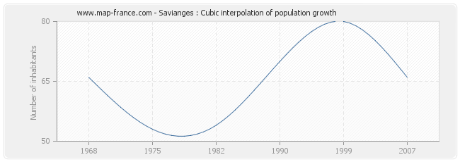 Savianges : Cubic interpolation of population growth