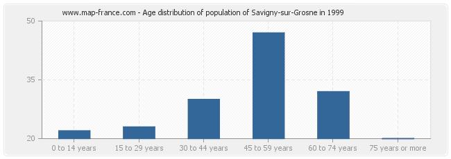 Age distribution of population of Savigny-sur-Grosne in 1999