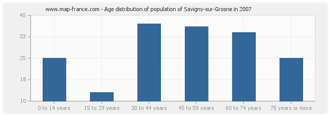 Age distribution of population of Savigny-sur-Grosne in 2007