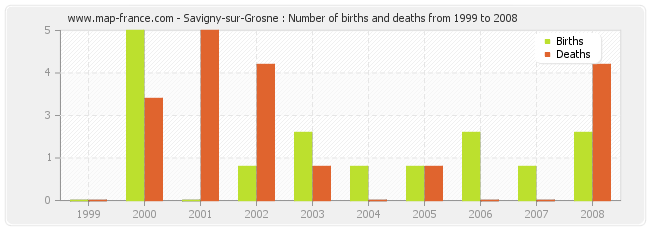 Savigny-sur-Grosne : Number of births and deaths from 1999 to 2008
