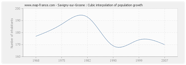 Savigny-sur-Grosne : Cubic interpolation of population growth
