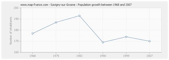 Population Savigny-sur-Grosne