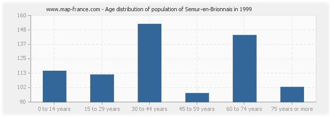 Age distribution of population of Semur-en-Brionnais in 1999