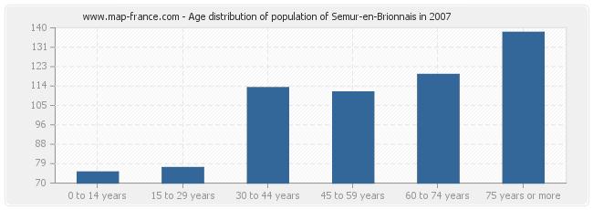Age distribution of population of Semur-en-Brionnais in 2007