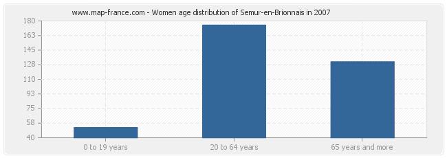 Women age distribution of Semur-en-Brionnais in 2007