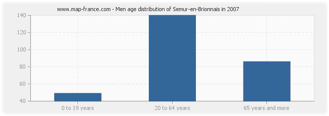 Men age distribution of Semur-en-Brionnais in 2007