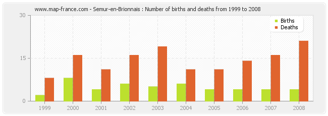 Semur-en-Brionnais : Number of births and deaths from 1999 to 2008